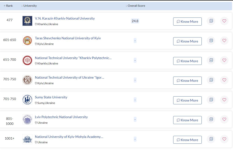 Скриншот: topuniversities.com