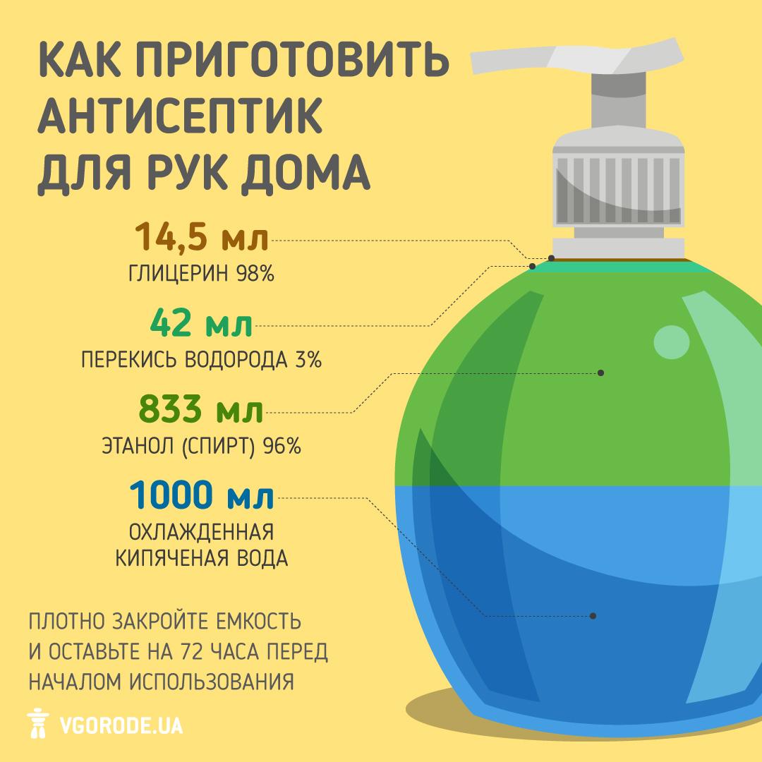 Инфографика: Vgorode