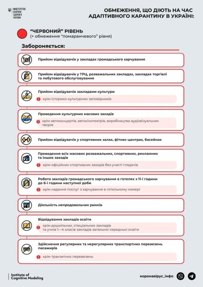 """Официально: Харьковская область — в """"красной"""" зоне фото"""